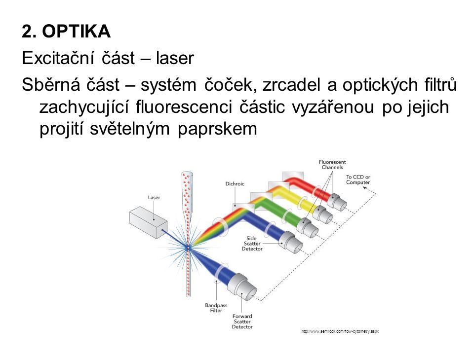 2. OPTIKA Excitační část – laser