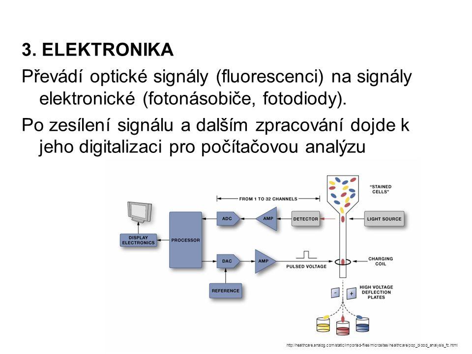 3. ELEKTRONIKA Převádí optické signály (fluorescenci) na signály elektronické (fotonásobiče, fotodiody).