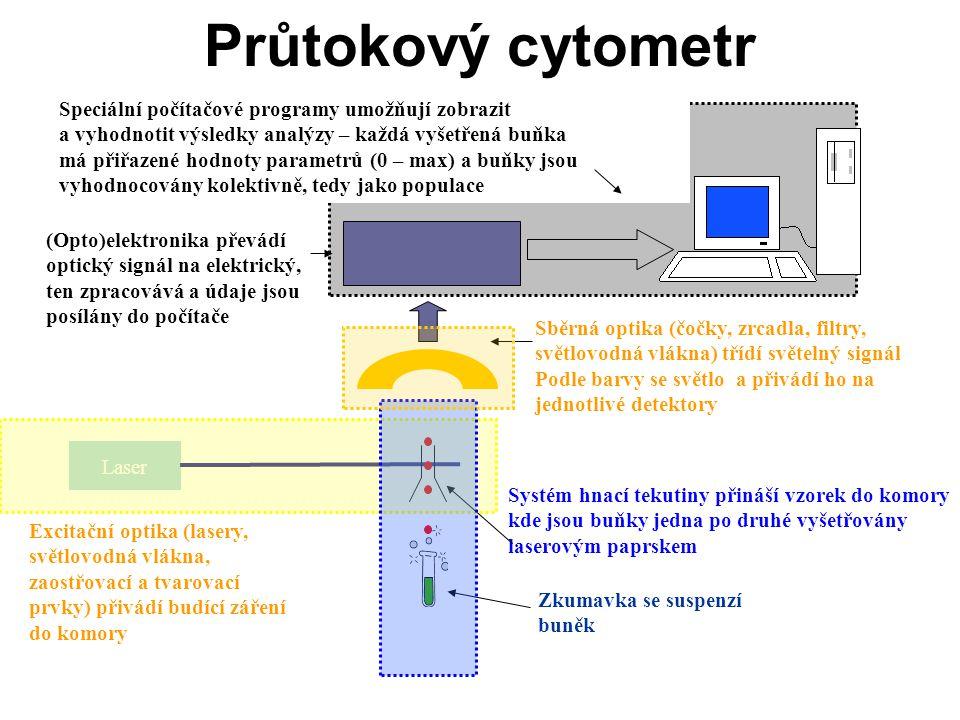 Průtokový cytometr Speciální počítačové programy umožňují zobrazit