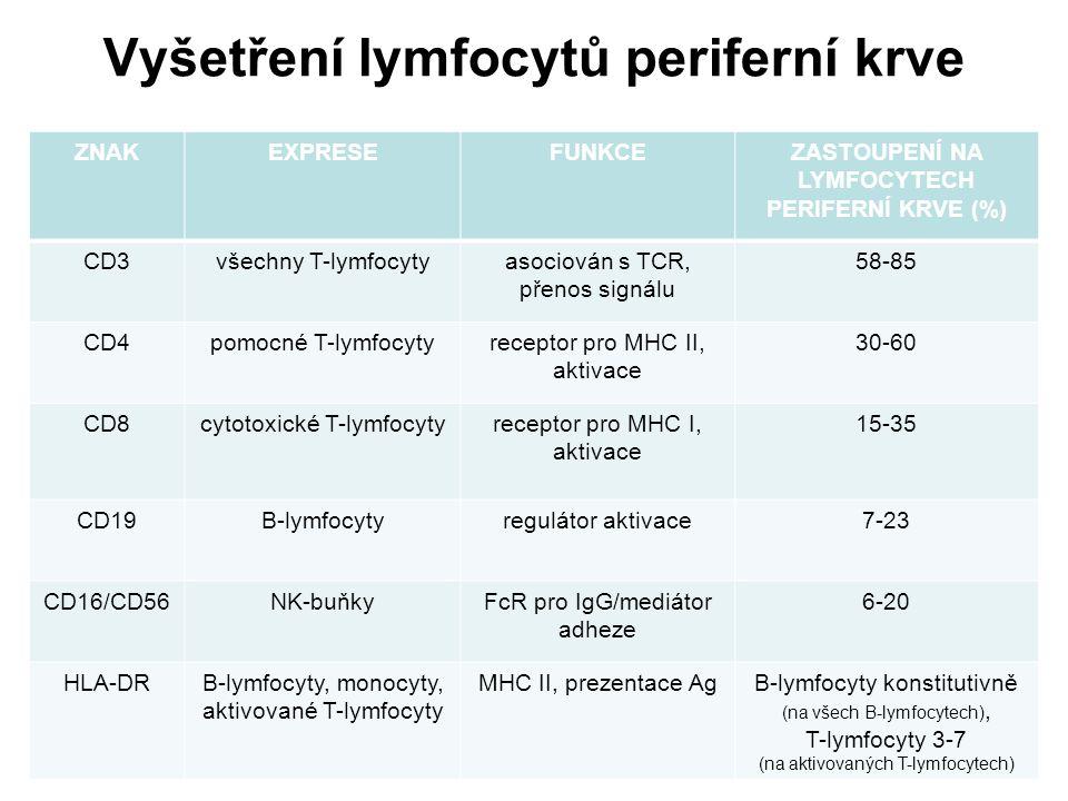 Vyšetření lymfocytů periferní krve