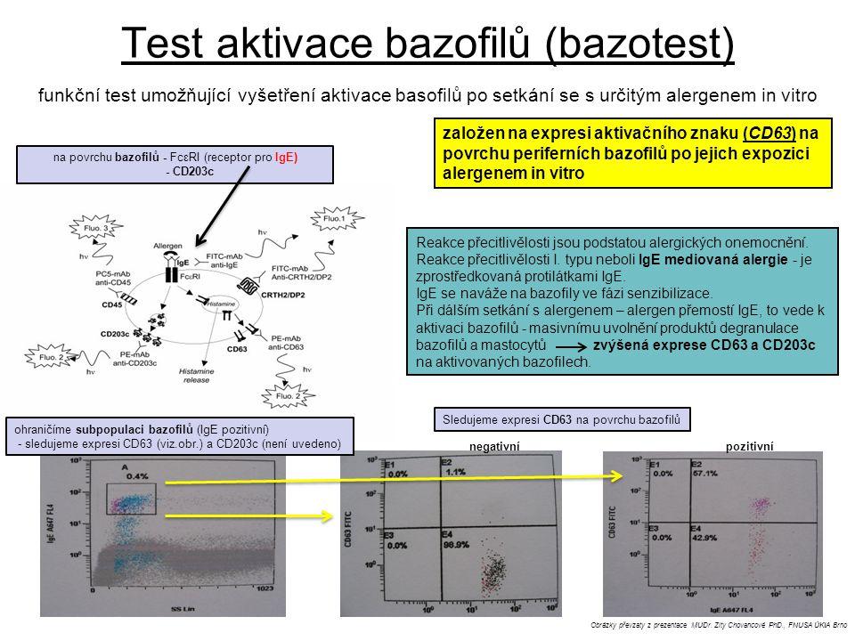 Test aktivace bazofilů (bazotest)