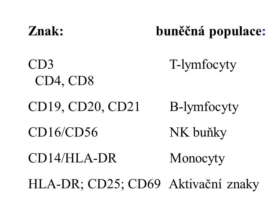 Znak: buněčná populace: