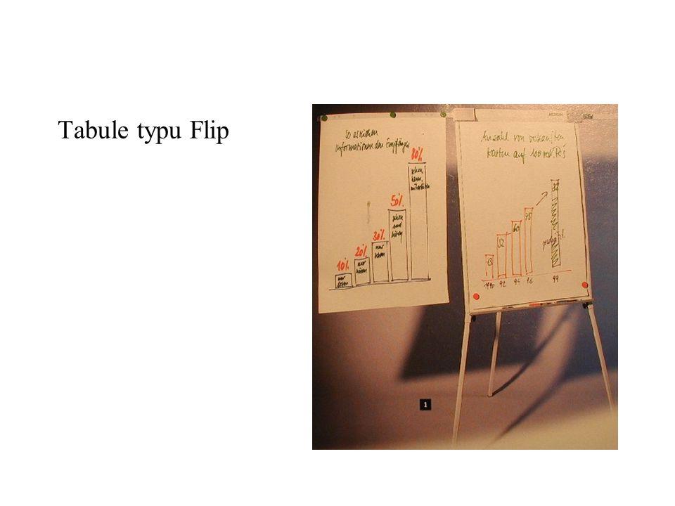 Tabule typu Flip