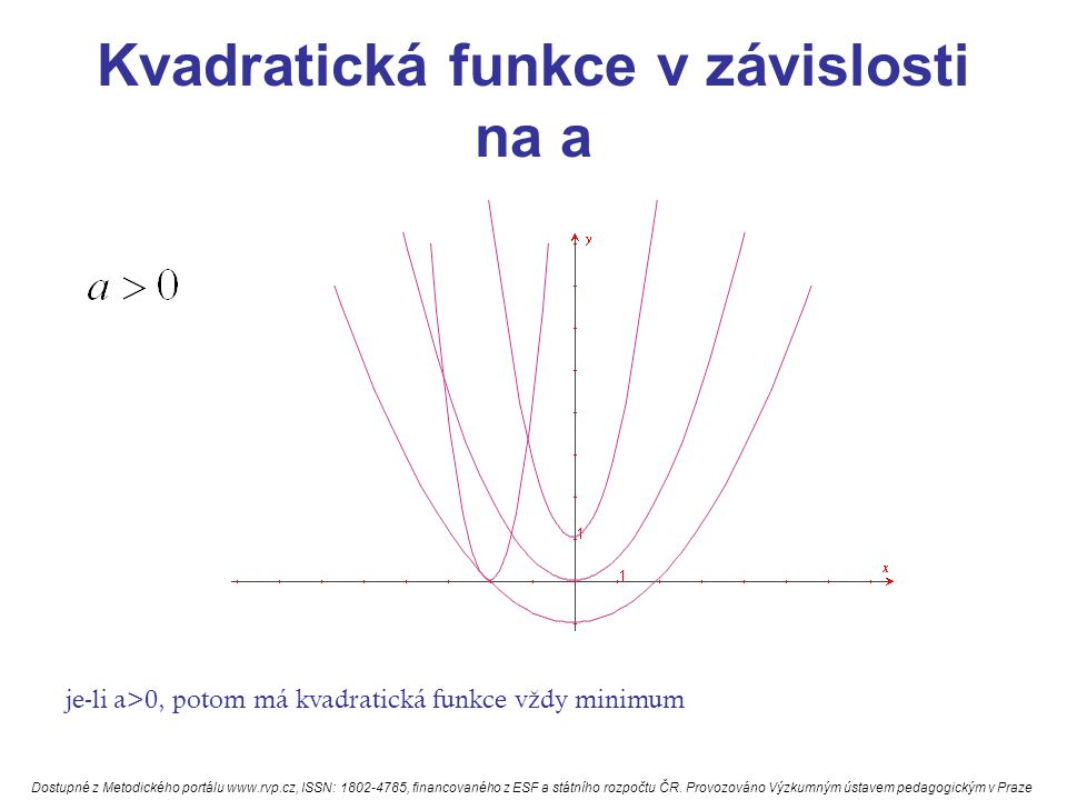 Kvadratická funkce v závislosti na a