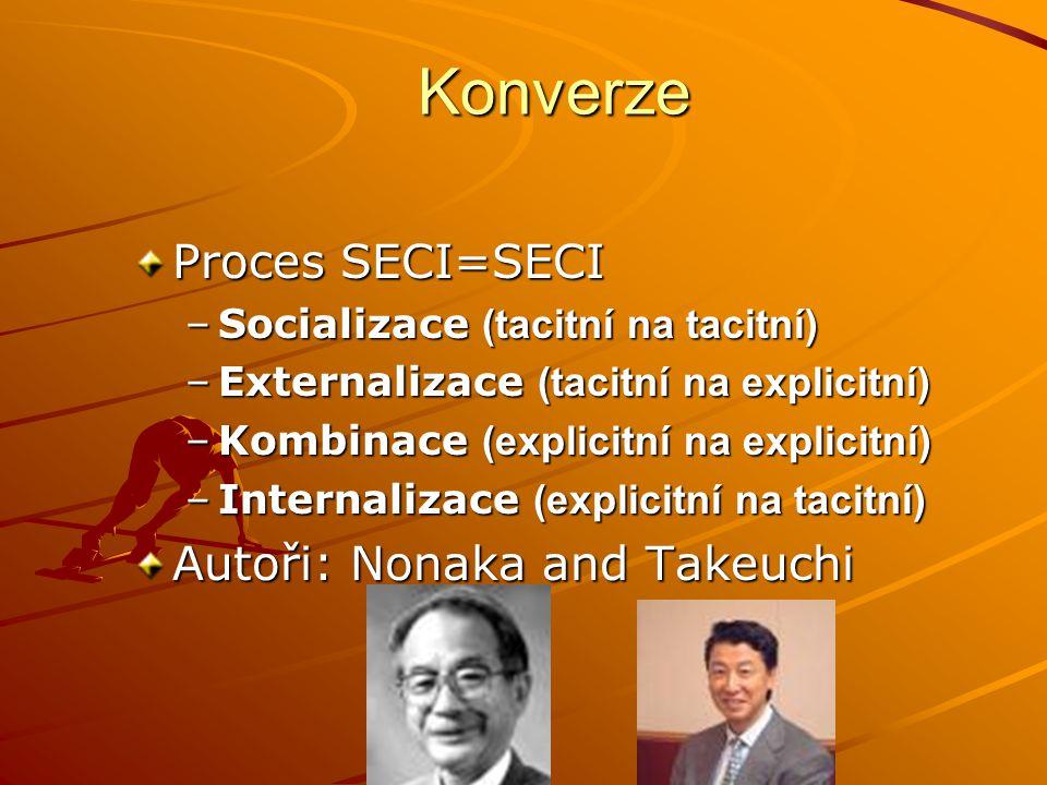 Konverze Proces SECI=SECI Autoři: Nonaka and Takeuchi