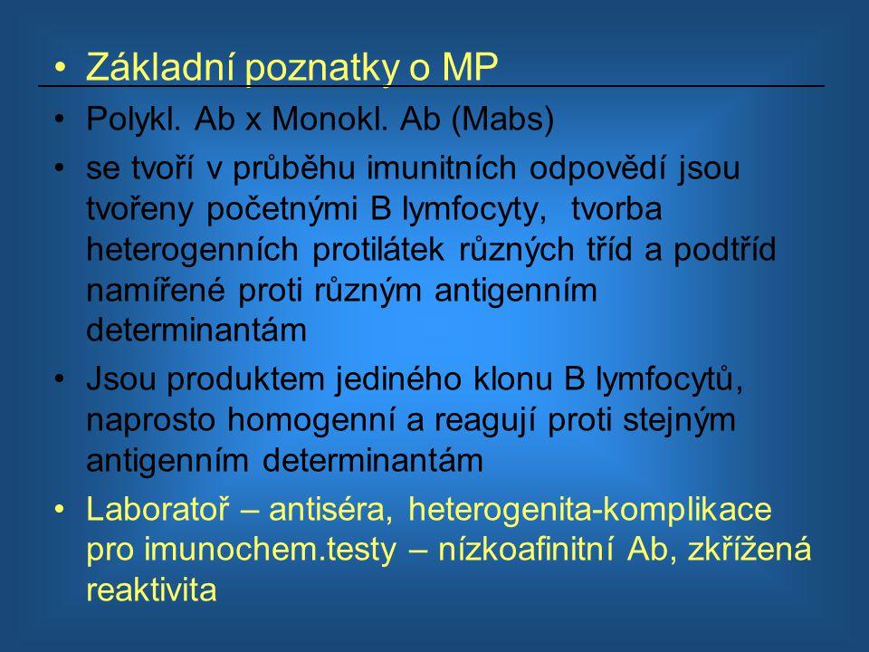 Základní poznatky o MP Polykl. Ab x Monokl. Ab (Mabs)