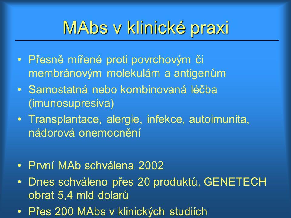 MAbs v klinické praxi Přesně mířené proti povrchovým či membránovým molekulám a antigenům. Samostatná nebo kombinovaná léčba (imunosupresiva)