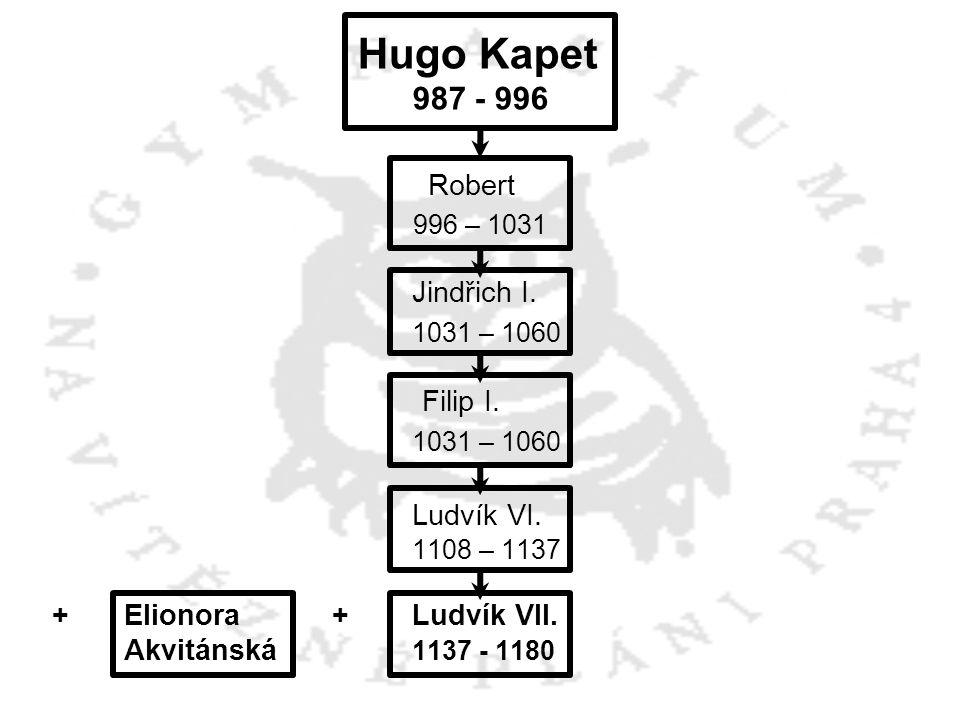 Hugo Kapet Robert 1031 – 1060 Ludvík VI. 987 - 996 996 – 1031
