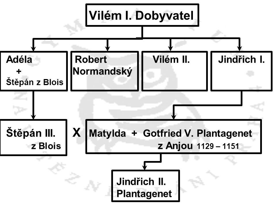 Štěpán III. X Matylda + Gotfried V. Plantagenet