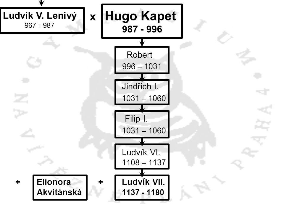 x Hugo Kapet Robert 1031 – 1060 Ludvík VI. Ludvík V. Lenivý 987 - 996