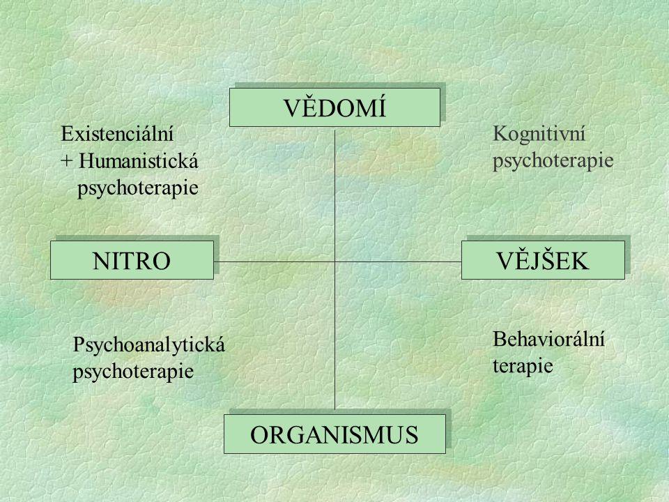 VĚDOMÍ NITRO VĚJŠEK ORGANISMUS Existenciální + Humanistická Kognitivní