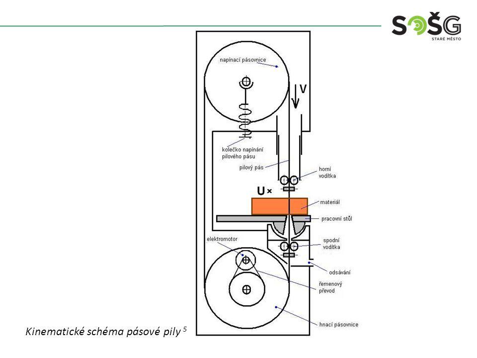 Kinematické schéma pásové pily 5