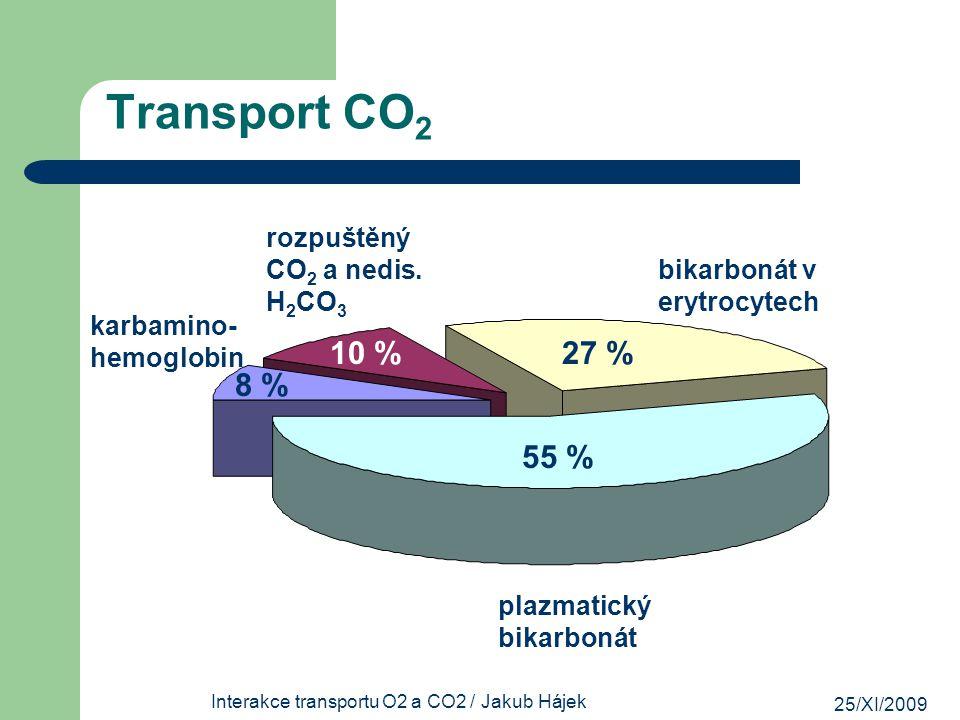 Interakce transportu O2 a CO2 / Jakub Hájek