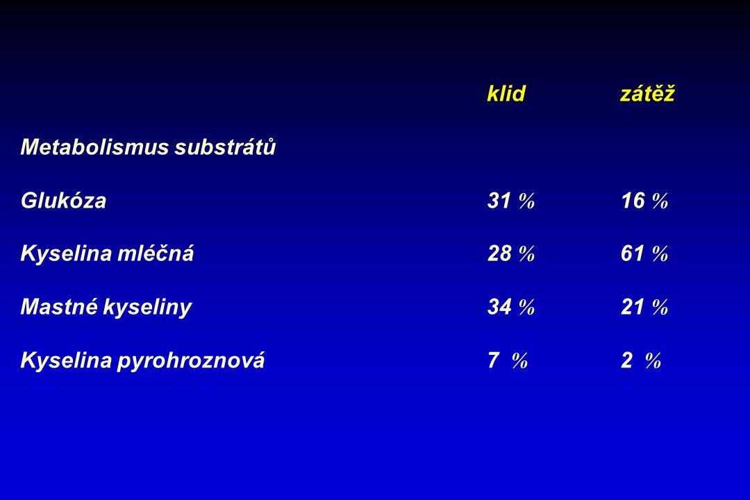 Metabolismus substrátů Glukóza 31 % 16 % Kyselina mléčná 28 % 61 %