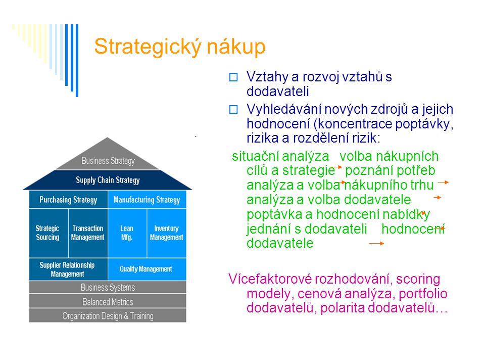 Strategický nákup Vztahy a rozvoj vztahů s dodavateli