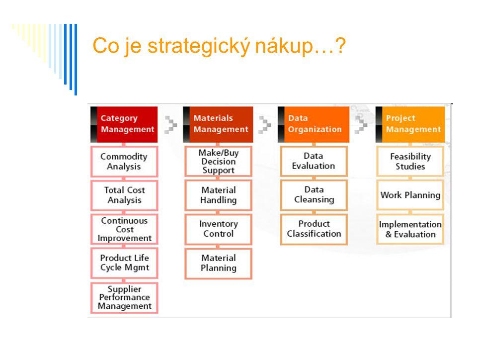 Co je strategický nákup…