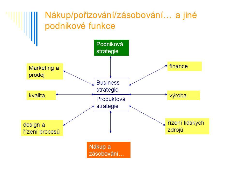 Nákup/pořizování/zásobování… a jiné podnikové funkce