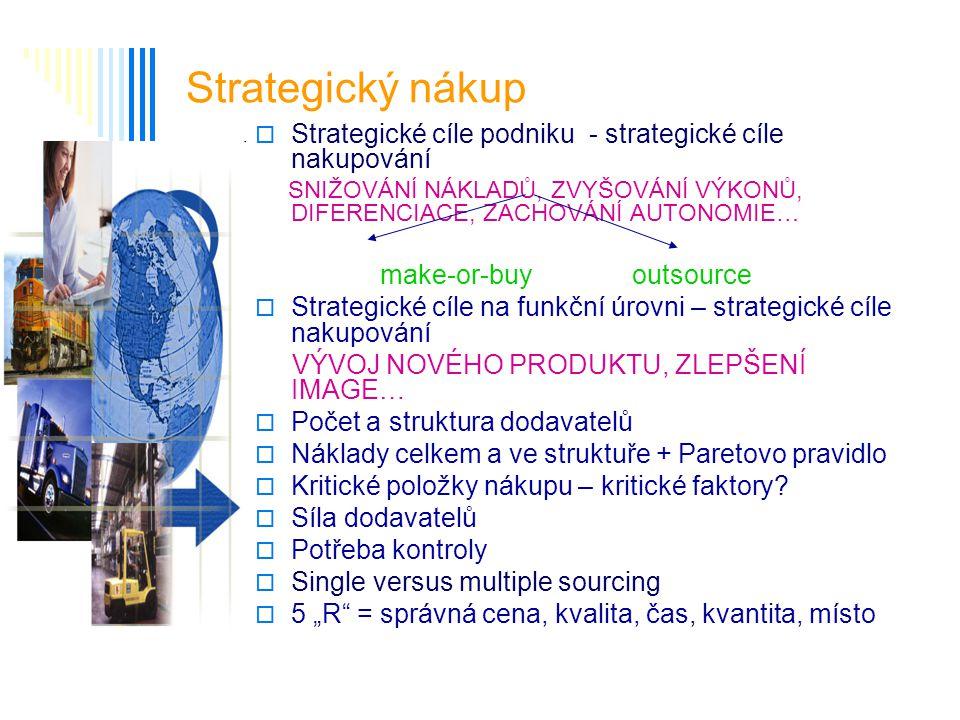 Strategický nákup Strategické cíle podniku - strategické cíle nakupování. SNIŽOVÁNÍ NÁKLADŮ, ZVYŠOVÁNÍ VÝKONŮ, DIFERENCIACE, ZACHOVÁNÍ AUTONOMIE…