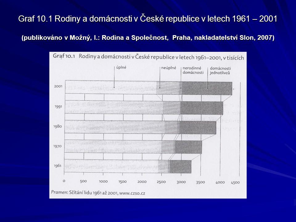 Graf 10.1 Rodiny a domácnosti v České republice v letech 1961 – 2001 (publikováno v Možný, I.: Rodina a Společnost, Praha, nakladatelství Slon, 2007)