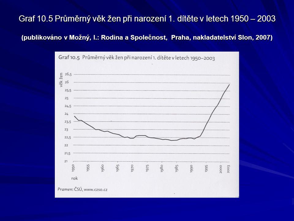 Graf 10. 5 Průměrný věk žen při narození 1