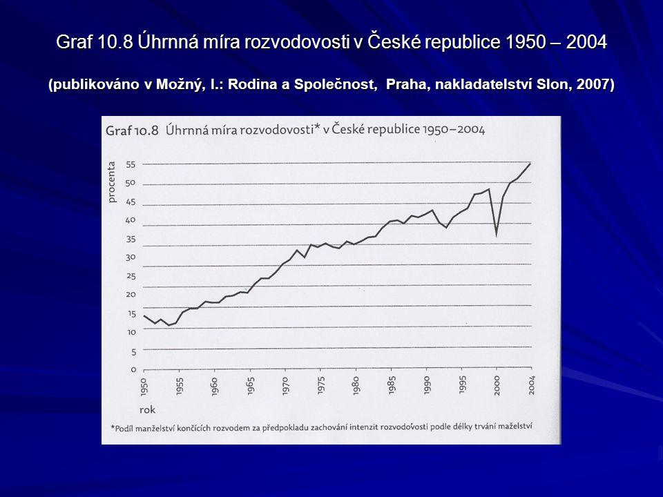 Graf 10.8 Úhrnná míra rozvodovosti v České republice 1950 – 2004 (publikováno v Možný, I.: Rodina a Společnost, Praha, nakladatelství Slon, 2007)