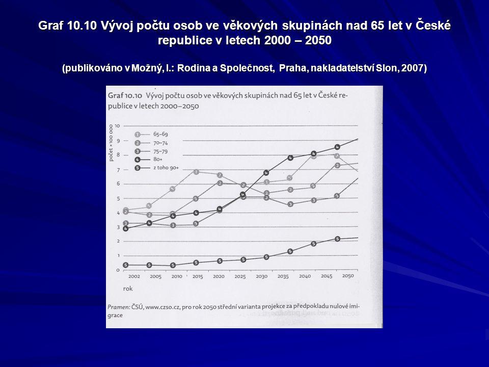 Graf 10.10 Vývoj počtu osob ve věkových skupinách nad 65 let v České republice v letech 2000 – 2050 (publikováno v Možný, I.: Rodina a Společnost, Praha, nakladatelství Slon, 2007)