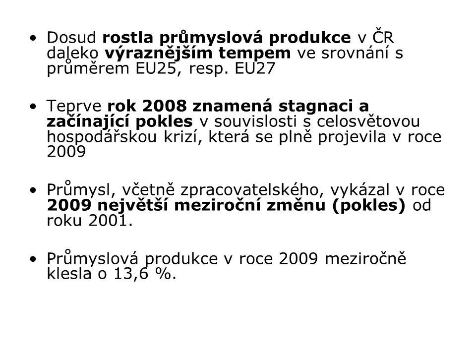 Dosud rostla průmyslová produkce v ČR daleko výraznějším tempem ve srovnání s průměrem EU25, resp. EU27