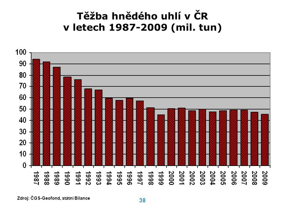 Těžba hnědého uhlí v ČR v letech 1987-2009 (mil. tun)