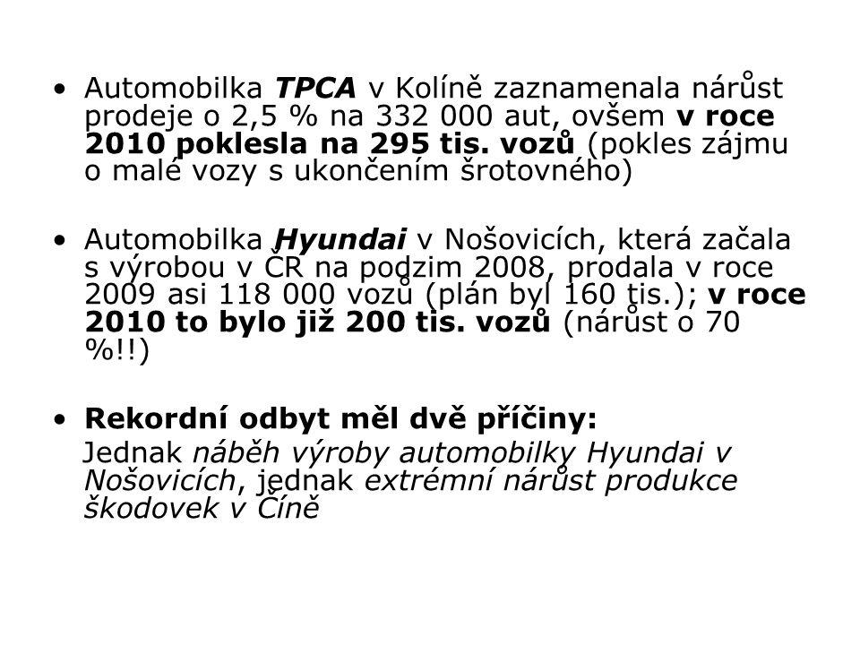 Automobilka TPCA v Kolíně zaznamenala nárůst prodeje o 2,5 % na 332 000 aut, ovšem v roce 2010 poklesla na 295 tis. vozů (pokles zájmu o malé vozy s ukončením šrotovného)