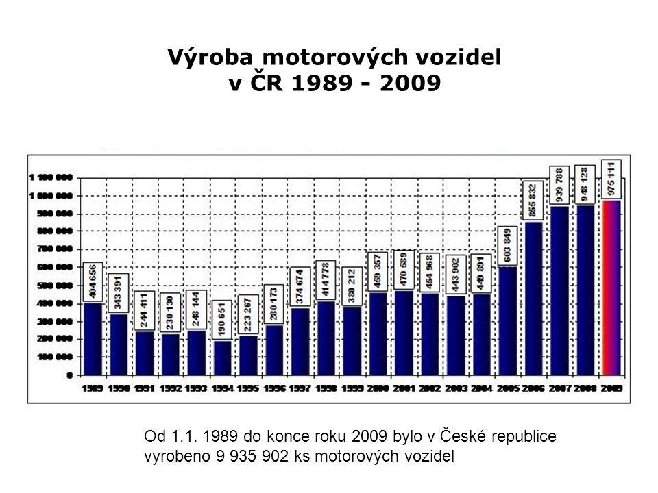 Výroba motorových vozidel