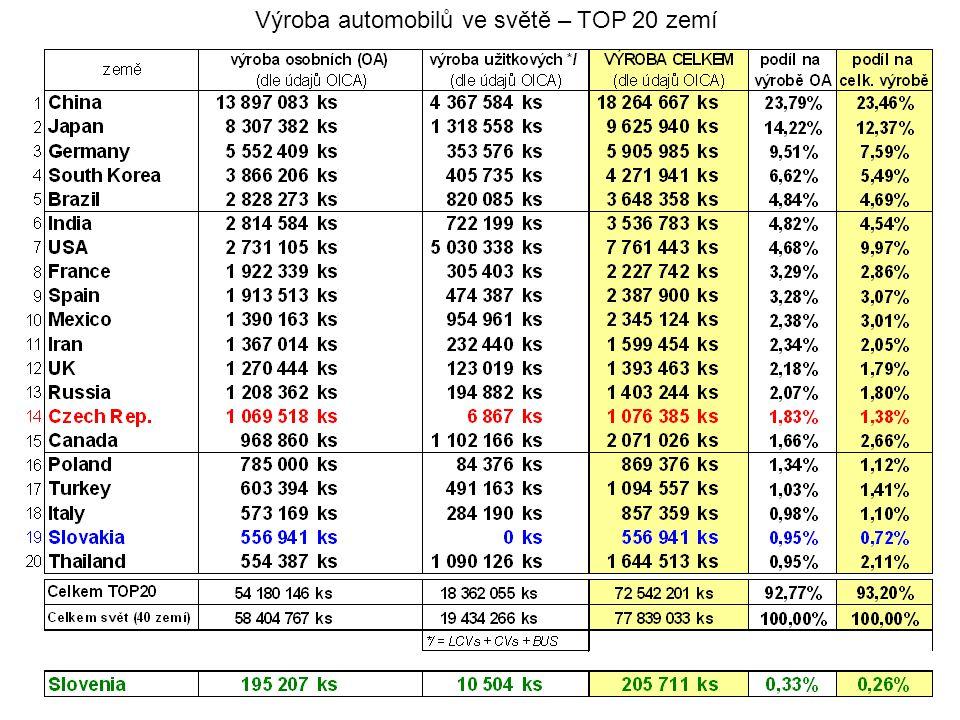 Výroba automobilů ve světě – TOP 20 zemí