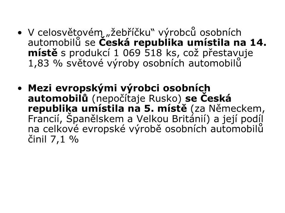 """V celosvětovém """"žebříčku výrobců osobních automobilů se Česká republika umístila na 14. místě s produkcí 1 069 518 ks, což přestavuje 1,83 % světové výroby osobních automobilů"""