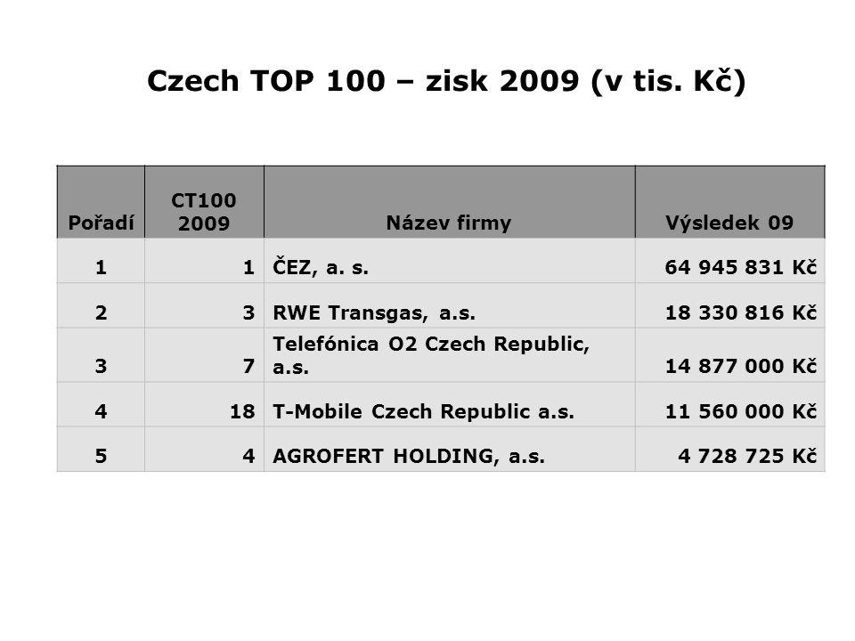 Czech TOP 100 – zisk 2009 (v tis. Kč)