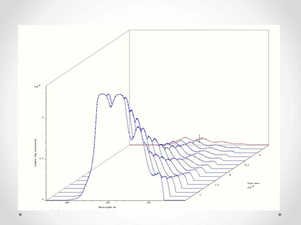 Vlnové délky o různých intenzitách nám ukazují spektrum vyzařované formami uranu.