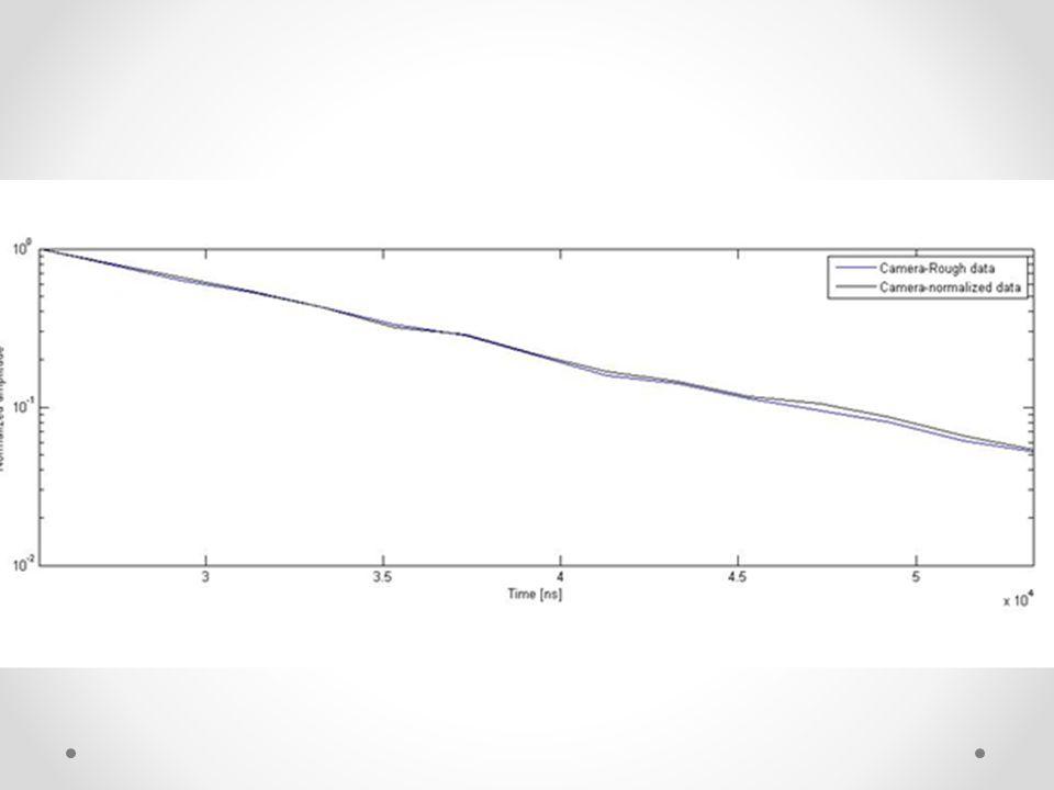 Tento graf ukazuje klesající intenzitu se zpožďující se dobou měření