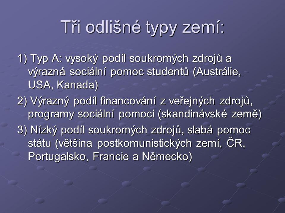 Tři odlišné typy zemí: 1) Typ A: vysoký podíl soukromých zdrojů a výrazná sociální pomoc studentů (Austrálie, USA, Kanada)