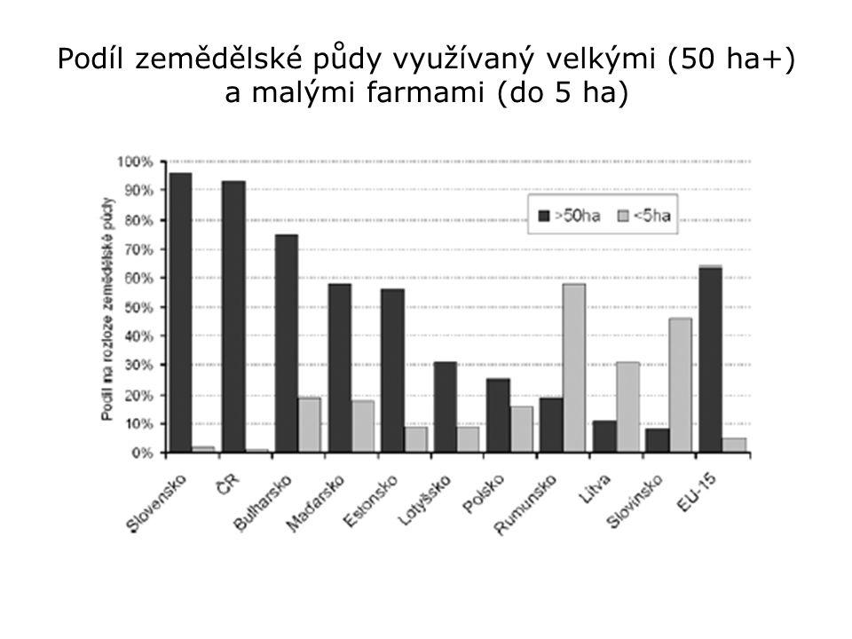 Podíl zemědělské půdy využívaný velkými (50 ha+) a malými farmami (do 5 ha)