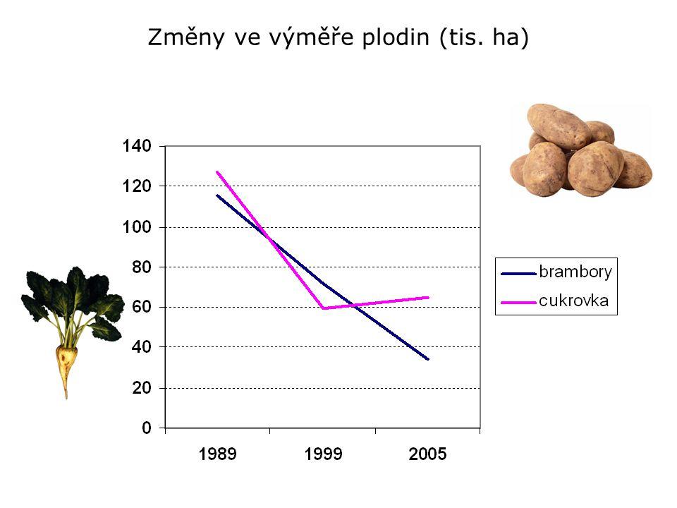 Změny ve výměře plodin (tis. ha)