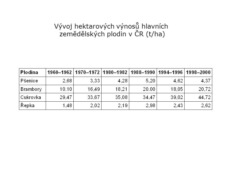 Vývoj hektarových výnosů hlavních zemědělských plodin v ČR (t/ha)