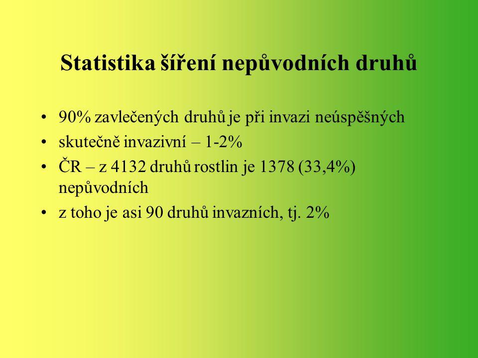 Statistika šíření nepůvodních druhů