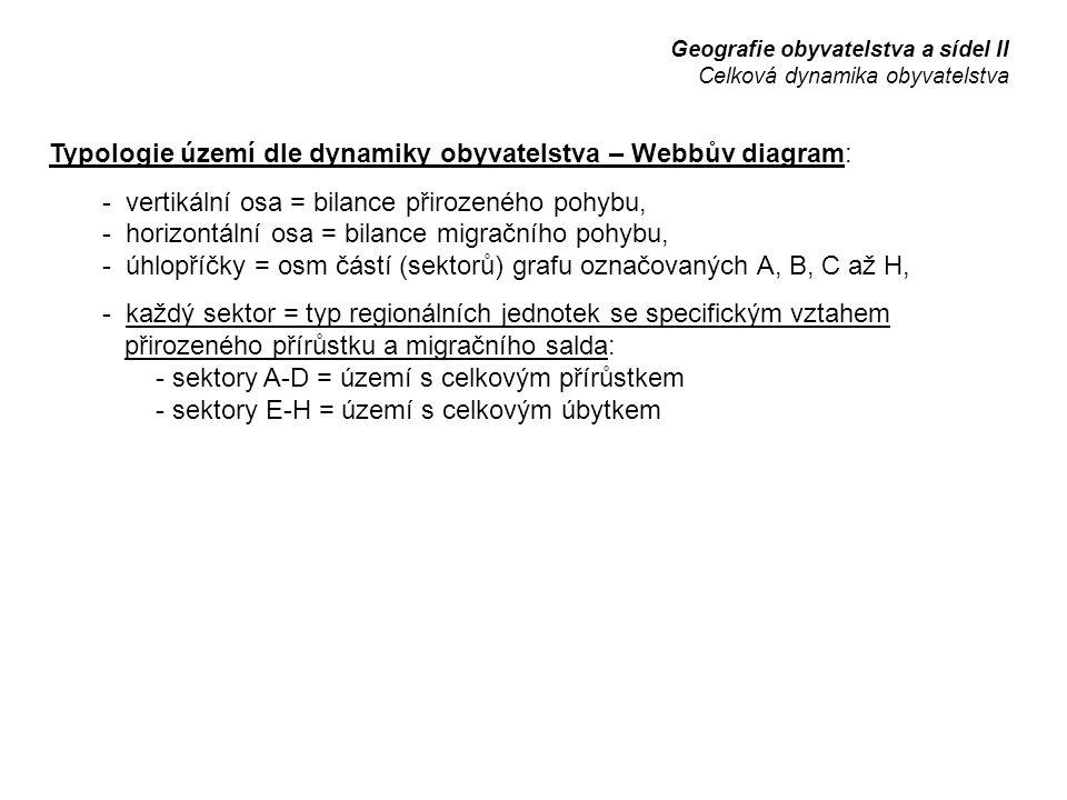 Typologie území dle dynamiky obyvatelstva – Webbův diagram: