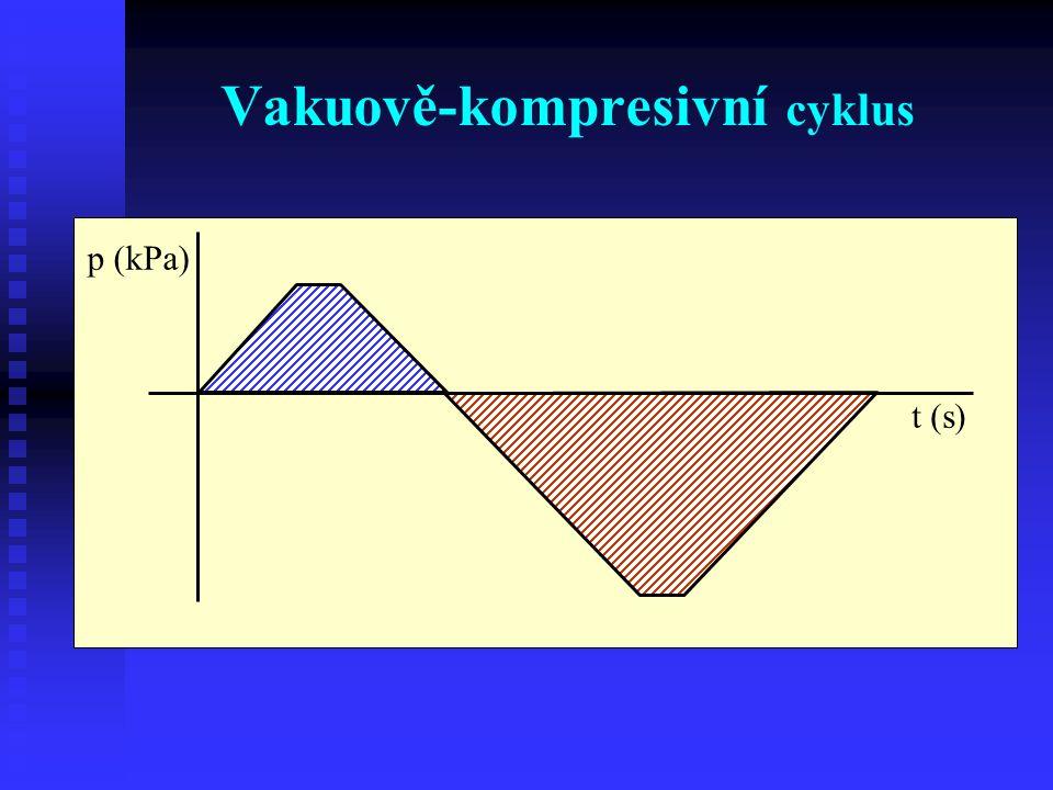 Vakuově-kompresivní cyklus
