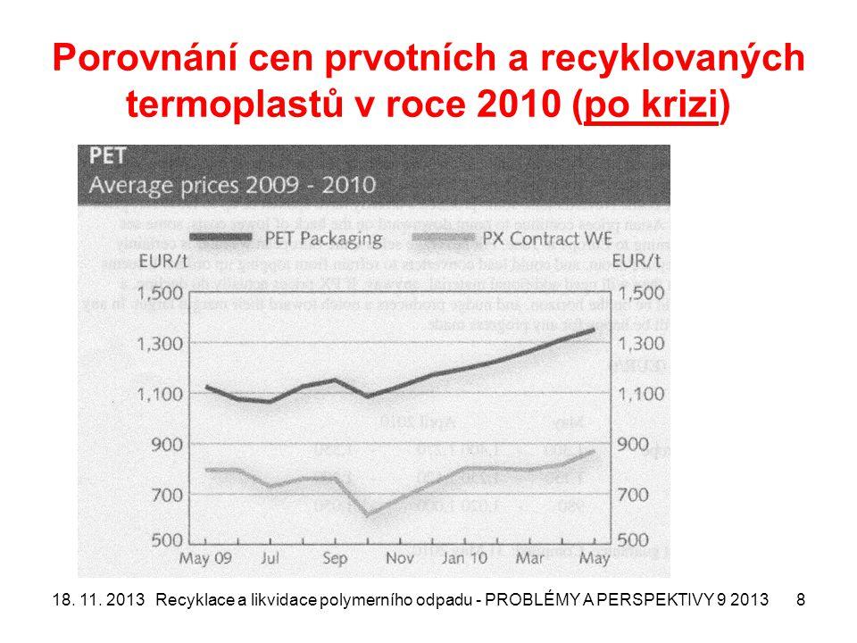 Porovnání cen prvotních a recyklovaných termoplastů v roce 2010 (po krizi)