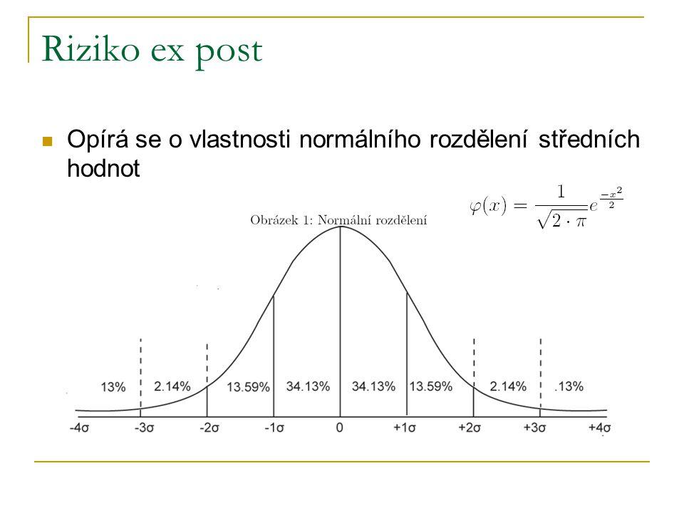 Riziko ex post Opírá se o vlastnosti normálního rozdělení středních hodnot