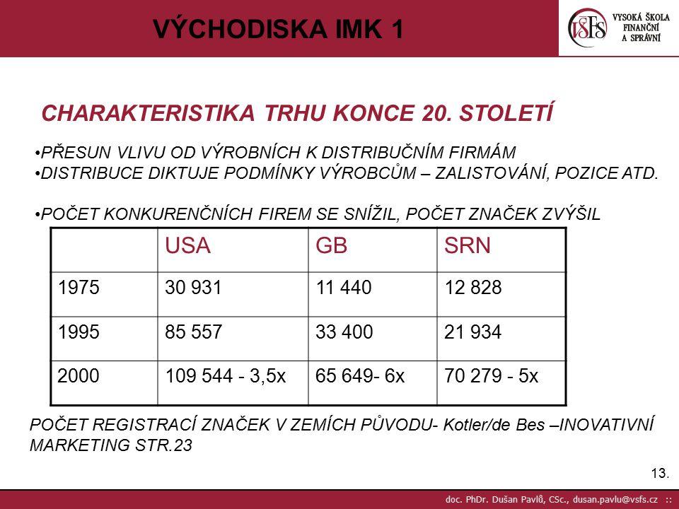 VÝCHODISKA IMK 1 CHARAKTERISTIKA TRHU KONCE 20. STOLETÍ USA GB SRN