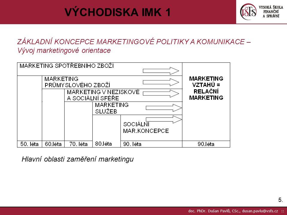 VÝCHODISKA IMK 1 ZÁKLADNÍ KONCEPCE MARKETINGOVÉ POLITIKY A KOMUNIKACE – Vývoj marketingové orientace.