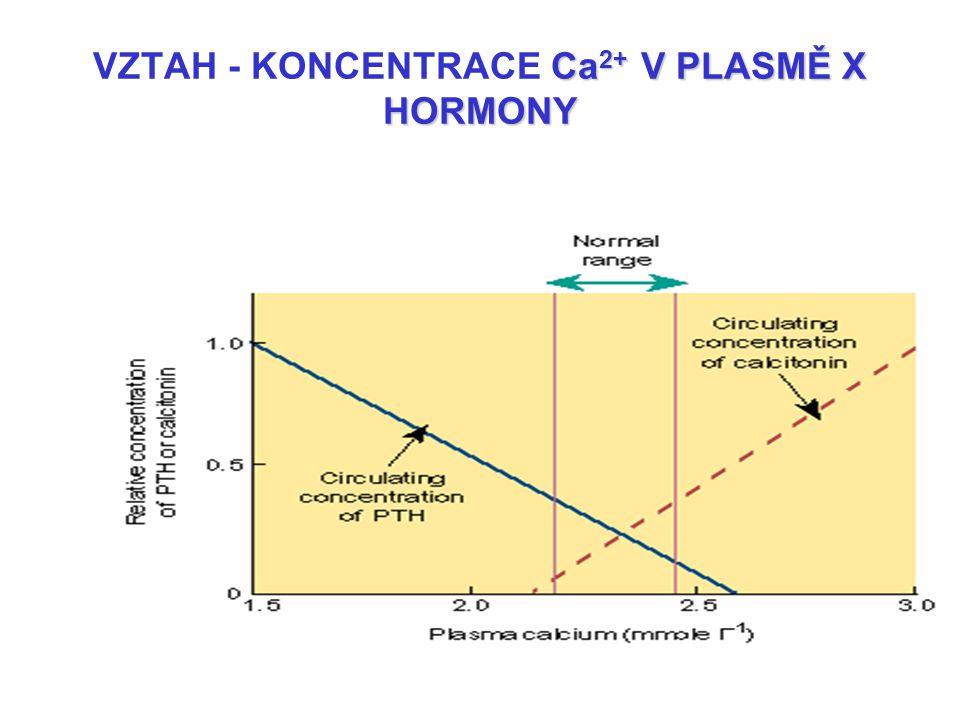 VZTAH - KONCENTRACE Ca2+ V PLASMĚ X HORMONY