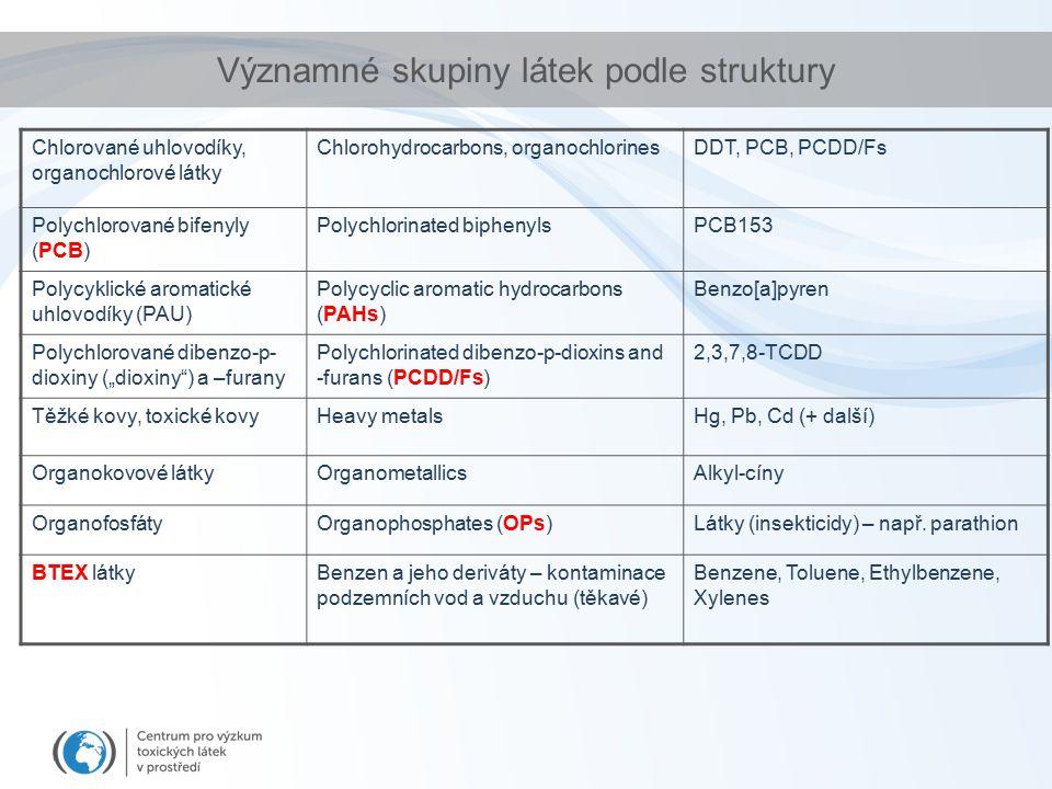 Významné skupiny látek podle struktury