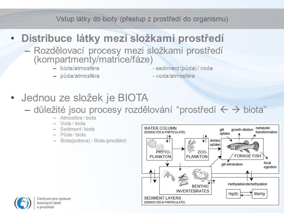 Vstup látky do bioty (přestup z prostředí do organismu)