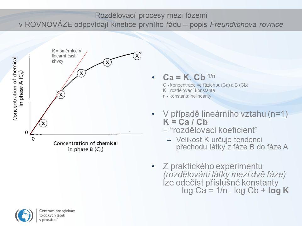 Rozdělovací procesy mezi fázemi v ROVNOVÁZE odpovídají kinetice prvního řádu – popis Freundlichova rovnice